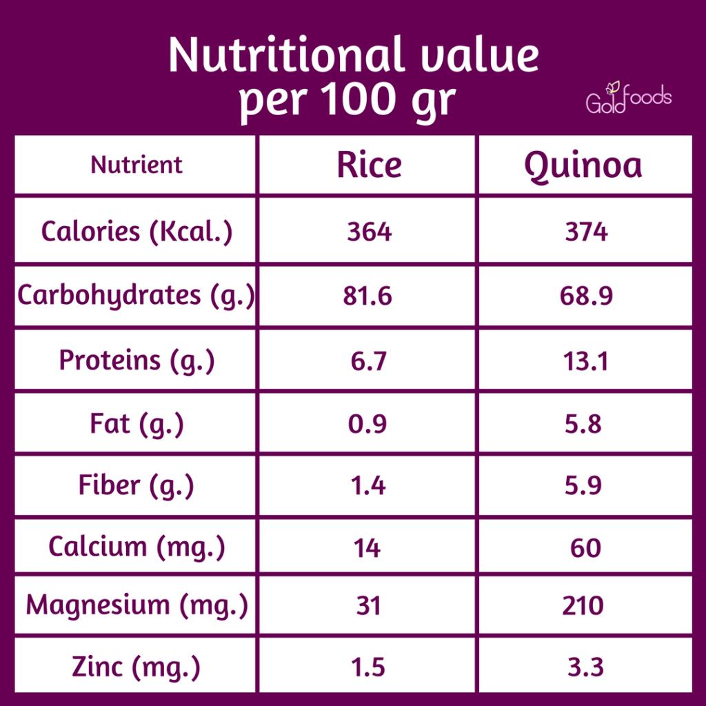 nutritional value rice quinoa